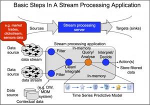 Stream Processing Application JPEG
